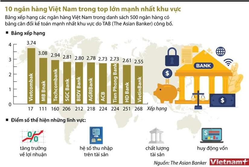 [Infographics] 10 ngan hang Viet Nam trong top lon manh nhat khu vuc hinh anh 1