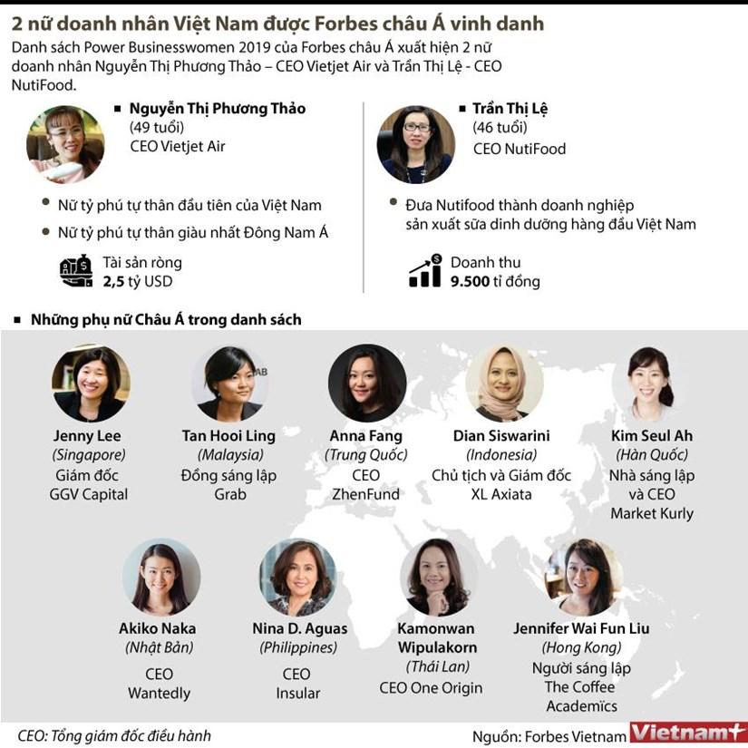 [Infographics] 2 nu doanh nhan Viet Nam duoc Forbes chau A vinh danh hinh anh 1