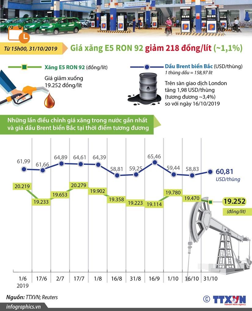 [Infographics] Gia xang E5 RON 92 giam 218 dong moi lit hinh anh 1