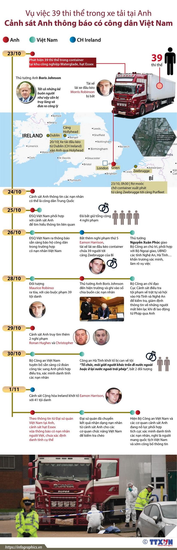 [Infographics] Toan canh vu 39 thi the trong xe tai o Anh hinh anh 1