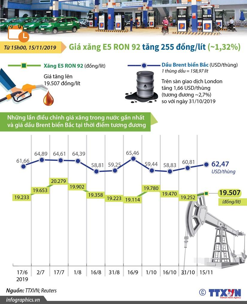 [Infographics] Gia xang E5 RON 92 tang 255 dong moi lit hinh anh 1