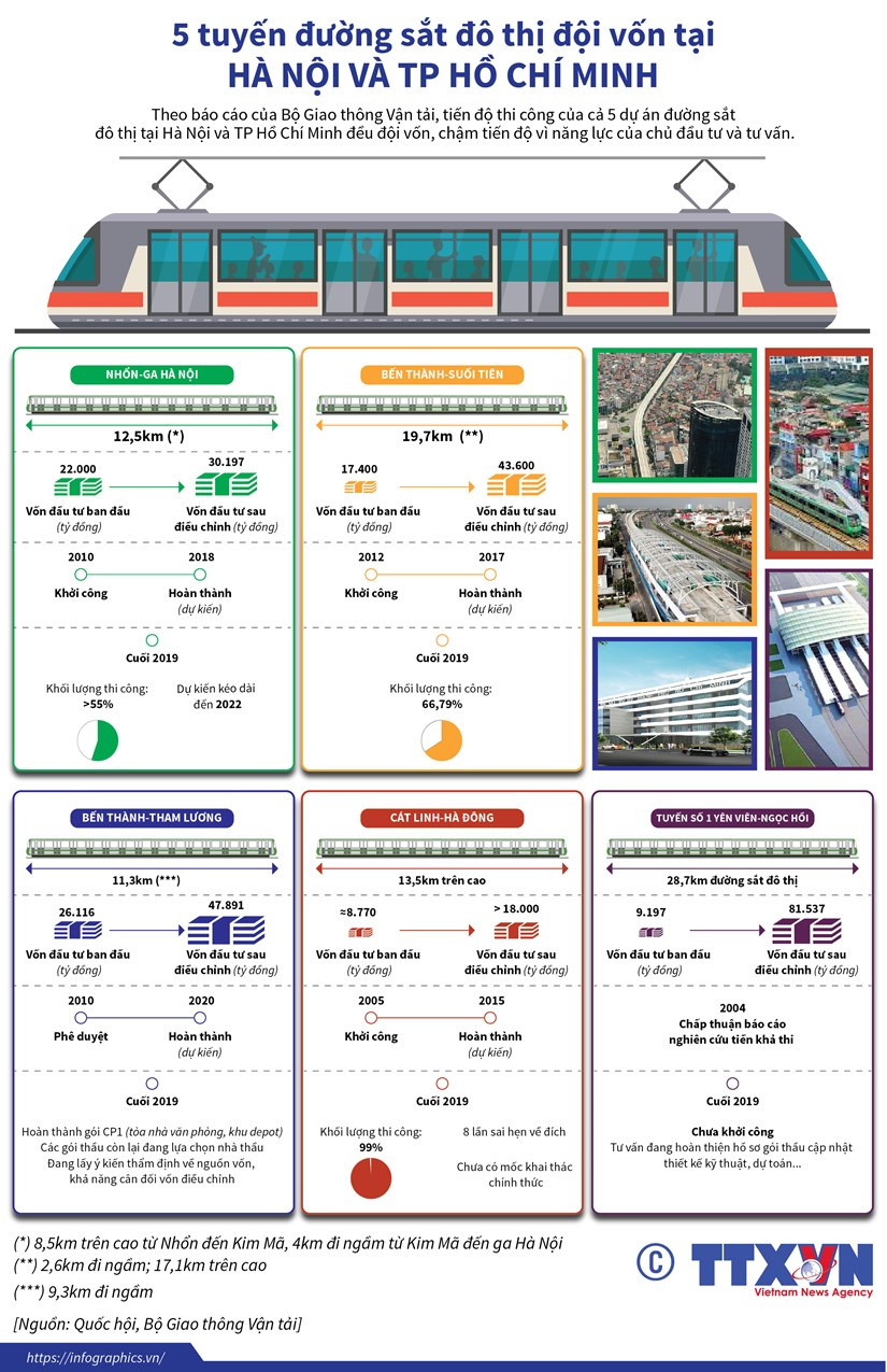 [Infographics] Ly do 5 tuyen duong sat do thi deu doi von hinh anh 1