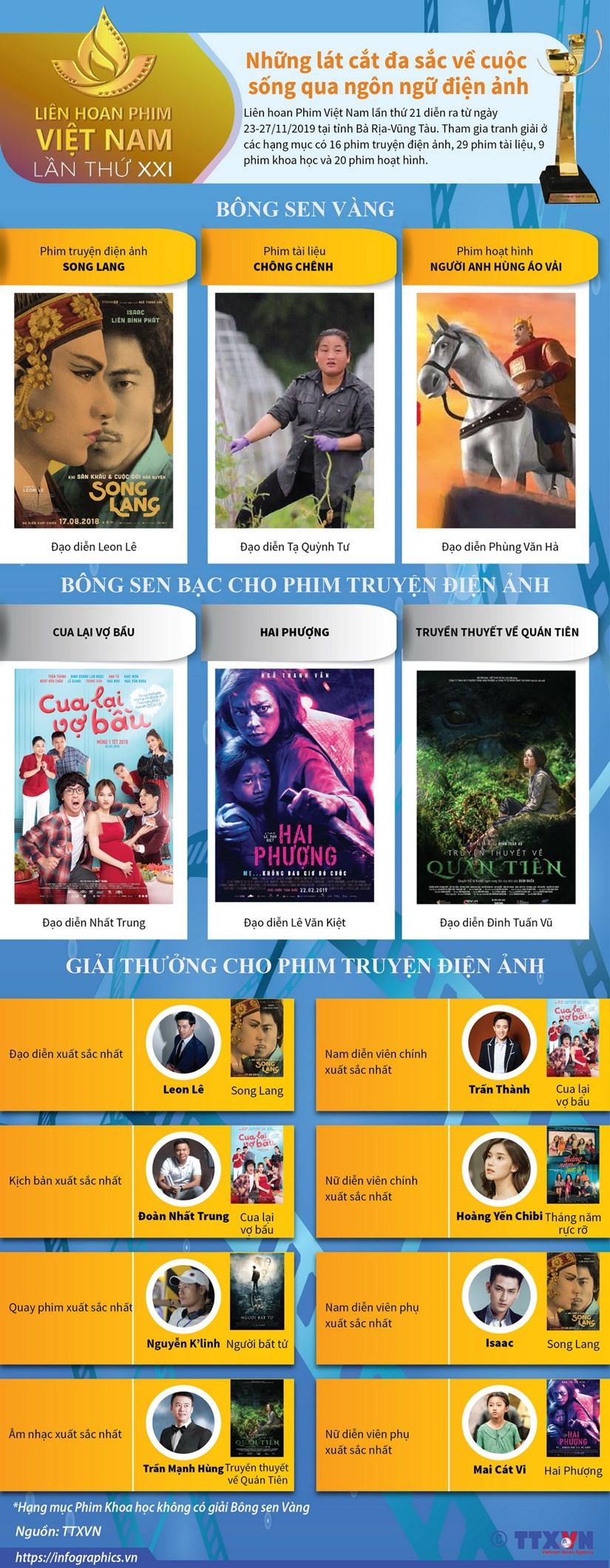 [Infographics] Cac giai thuong cua Lien hoan phim Viet Nam lan thu XXI hinh anh 1