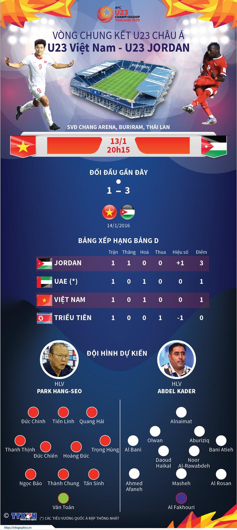 [Infographics] U23 Viet Nam quyet tam gianh diem truoc U23 Jordan hinh anh 1