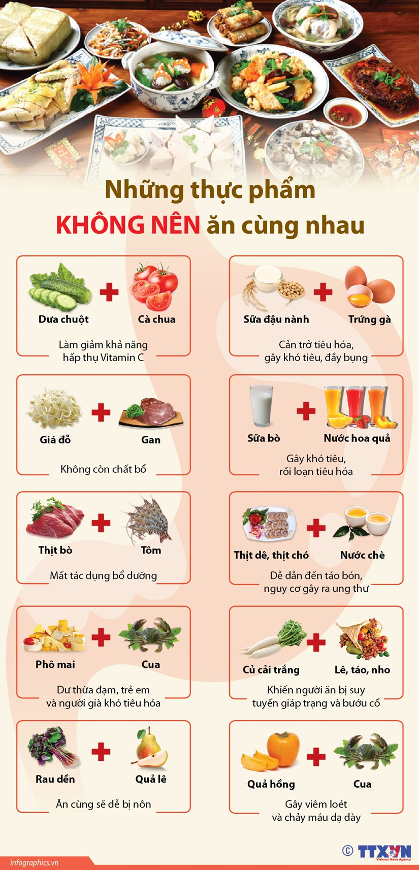 [Infographics] 10 cap thuc pham khong nen an cung nhau hinh anh 1