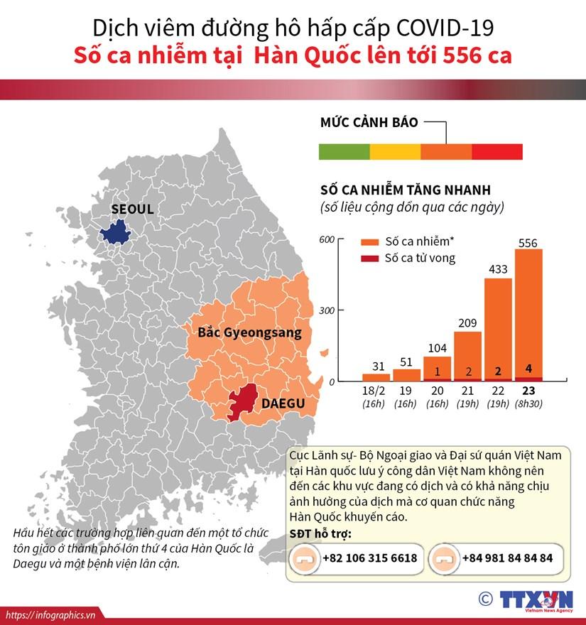 [Infographics] Thong tin moi nhat ve dich benh COVID-19 tai Han Quoc hinh anh 1