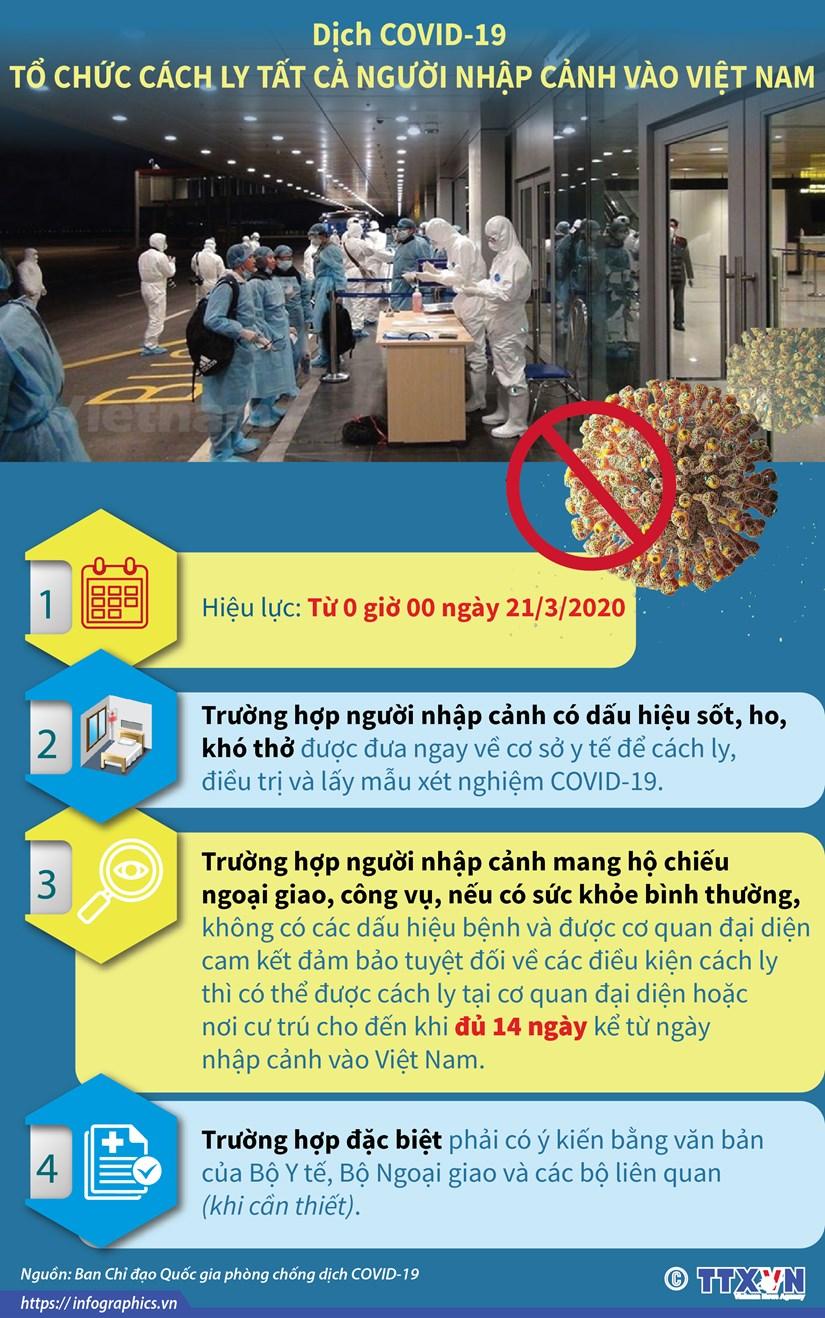 [Infographics] Cach ly tat ca nguoi nhap canh vao Viet Nam tu 21/3 hinh anh 1