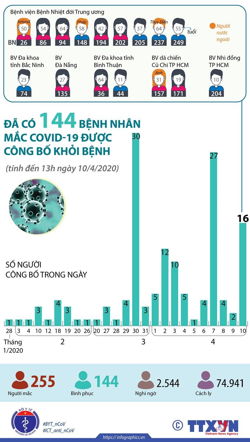 [Infographics] Da co 144 benh nhan mac COVID-19 duoc cong bo khoi benh hinh anh 1