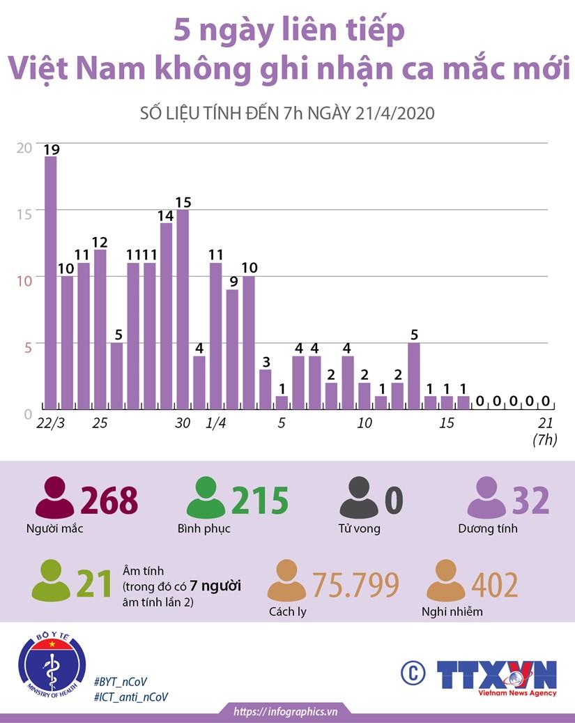 [Infographics] 5 ngay lien tiep, Viet Nam khong ghi nhan ca mac moi hinh anh 1