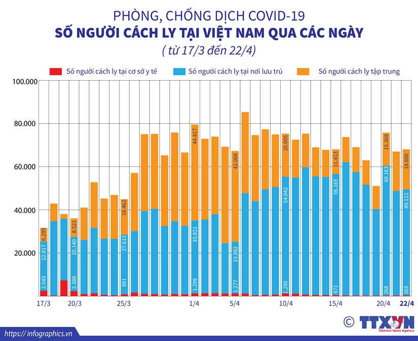 [Infographics] So nguoi cach ly tai Viet Nam qua cac ngay hinh anh 1