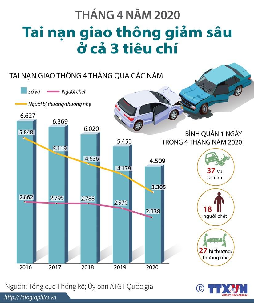 [Infographics] Tai nan giao thong giam sau o ca 3 tieu chi hinh anh 1