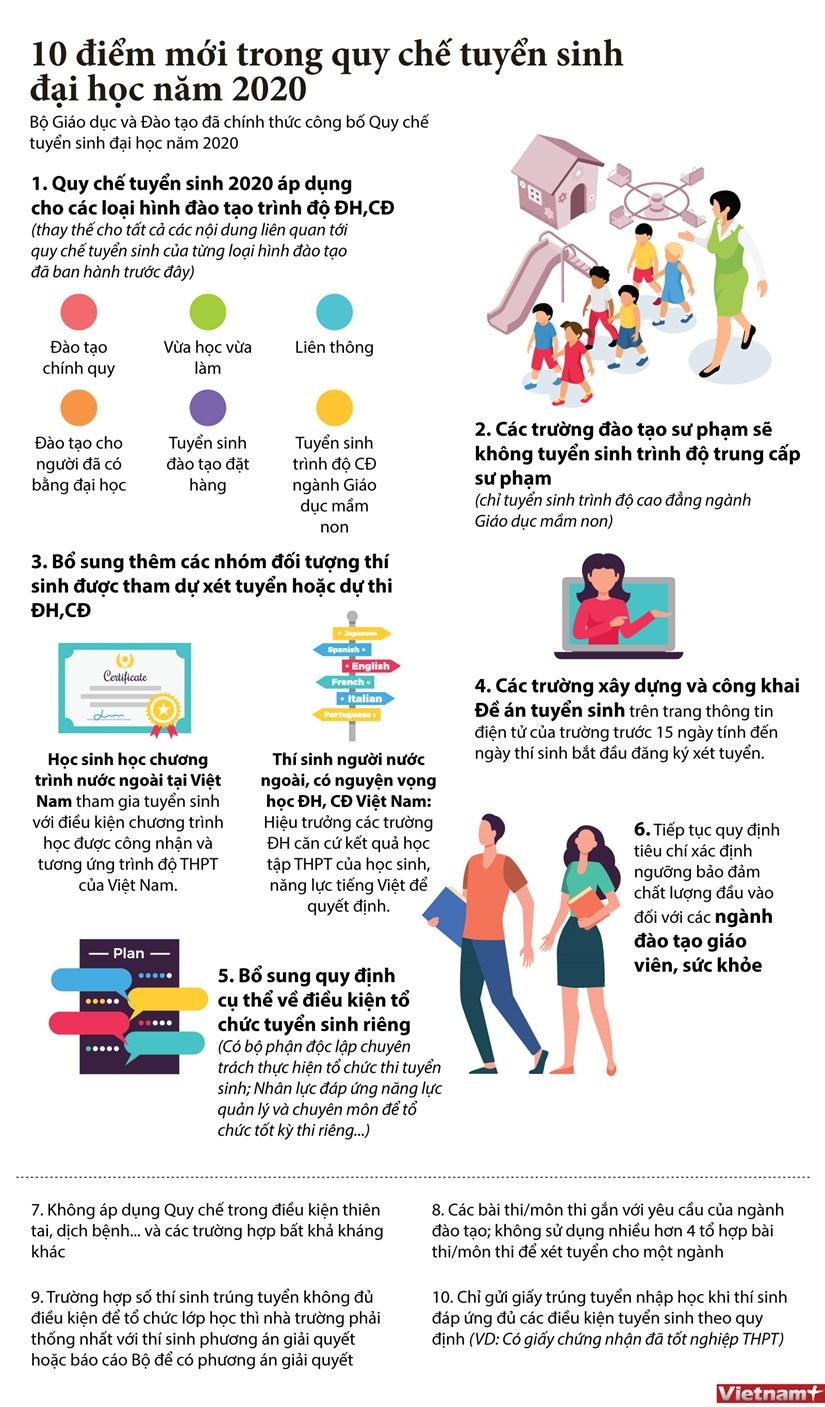 [Infographics] Nhung diem moi trong quy che tuyen sinh dai hoc 2020 hinh anh 1