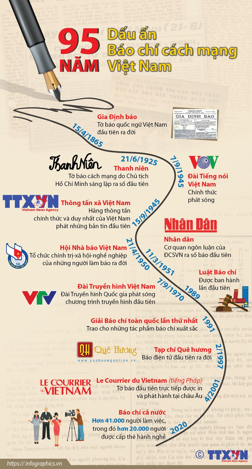 [Infographics] Dau an 95 nam bao chi cach mang Viet Nam hinh anh 1