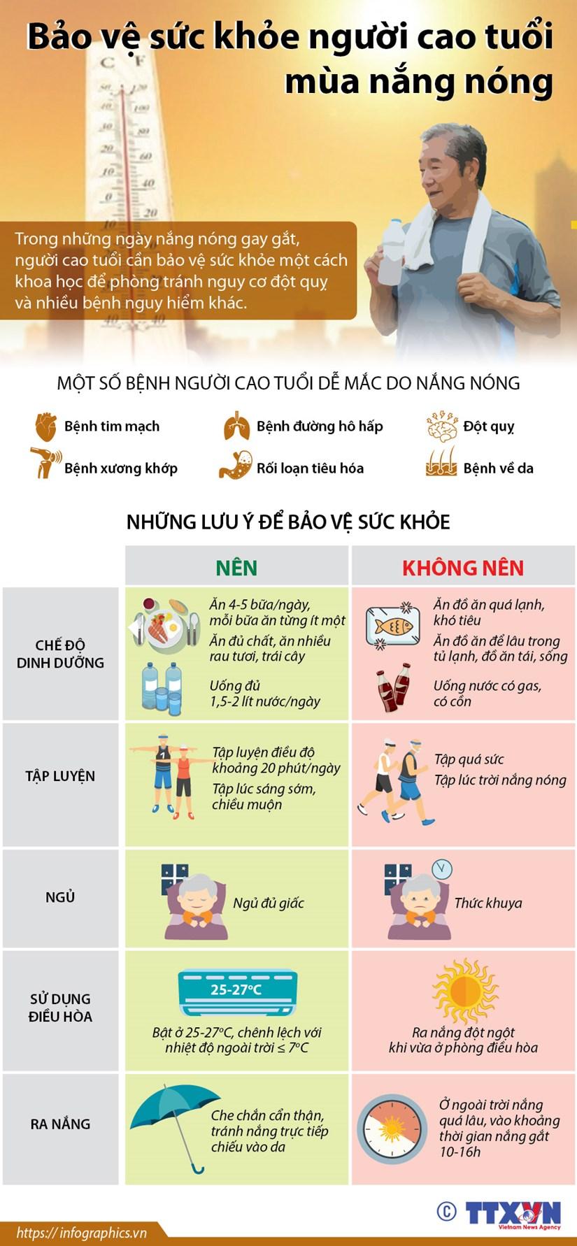 [Infographics] Nguoi cao tuoi nen lam gi de bao ve suc khoe mua nong? hinh anh 1