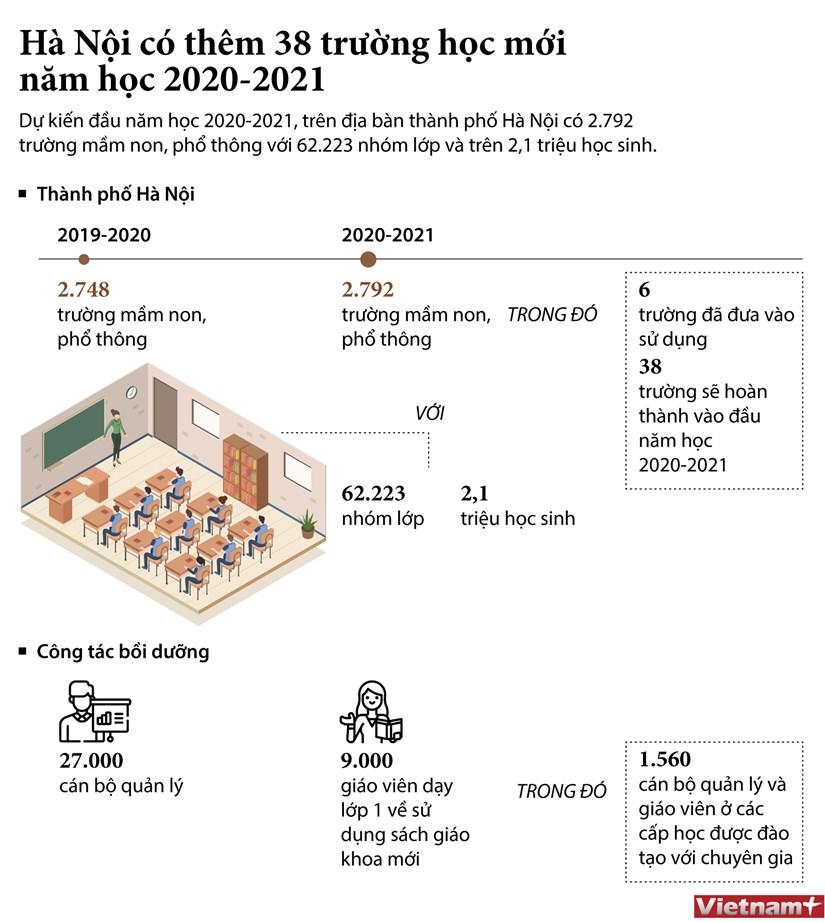 [Infographics] Thu do Ha Noi co them 38 truong hoc moi hinh anh 1