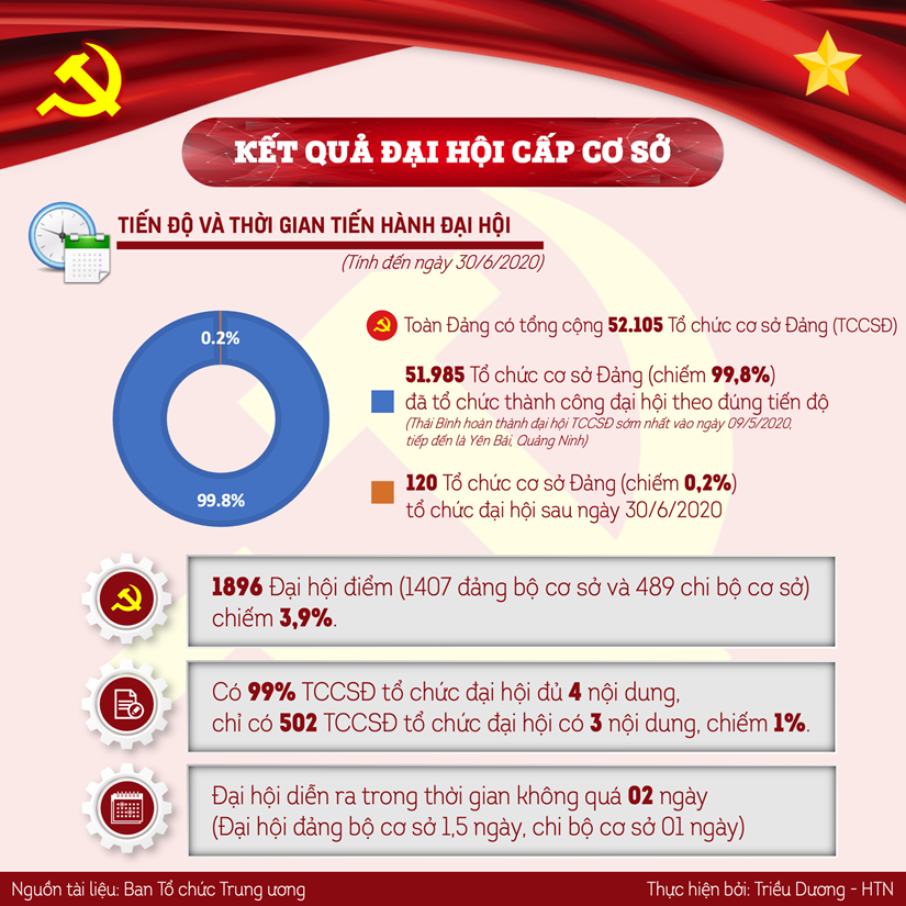 [Infographics] Mot so ket qua noi bat dai hoi to chuc co so dang hinh anh 1