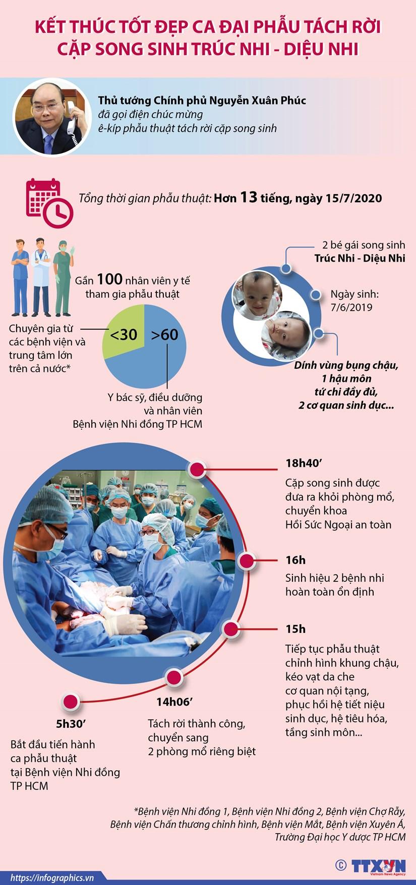[Infographics] Phau thuat thanh cong mo tach cap song sinh dinh lien hinh anh 1
