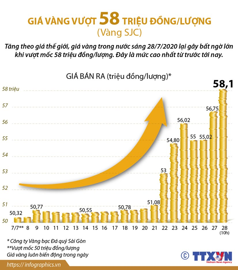 [Infographics] Gia vang vuot 58 trieu dong moi luong trong sang 28/7 hinh anh 1