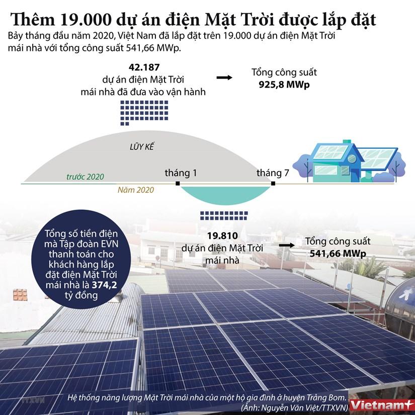[Infographics] Them 19.000 du an dien Mat Troi duoc lap dat hinh anh 1