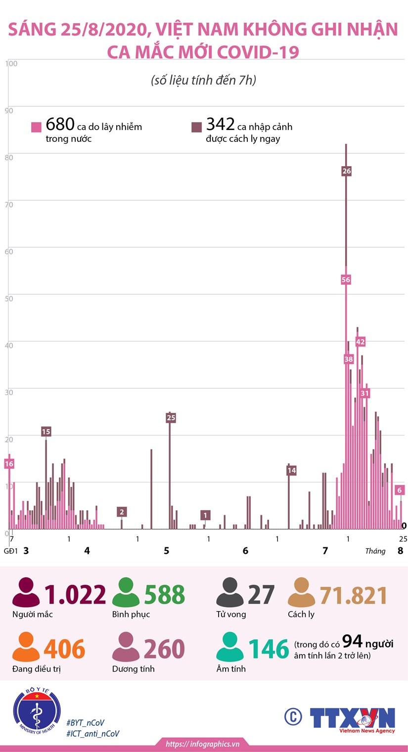 [Infographics] 146 benh nhan da am tinh voi virus SARS-CoV-2 hinh anh 1