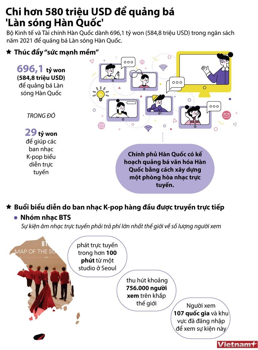 [Infographics] Han Quoc chi hon 580 trieu USD de quang ba van hoa hinh anh 1