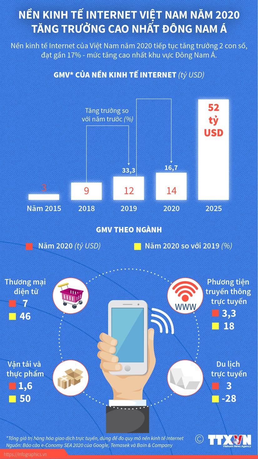 [Infographics] Kinh te Internet Viet Nam tang truong cao nhat khu vuc hinh anh 1