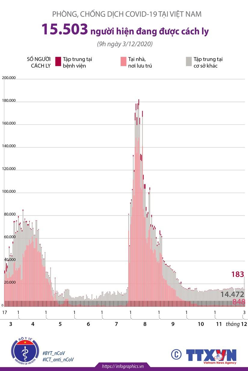 [Infographics] 15.503 nguoi dang duoc cach ly de chong dich COVID-19 hinh anh 1
