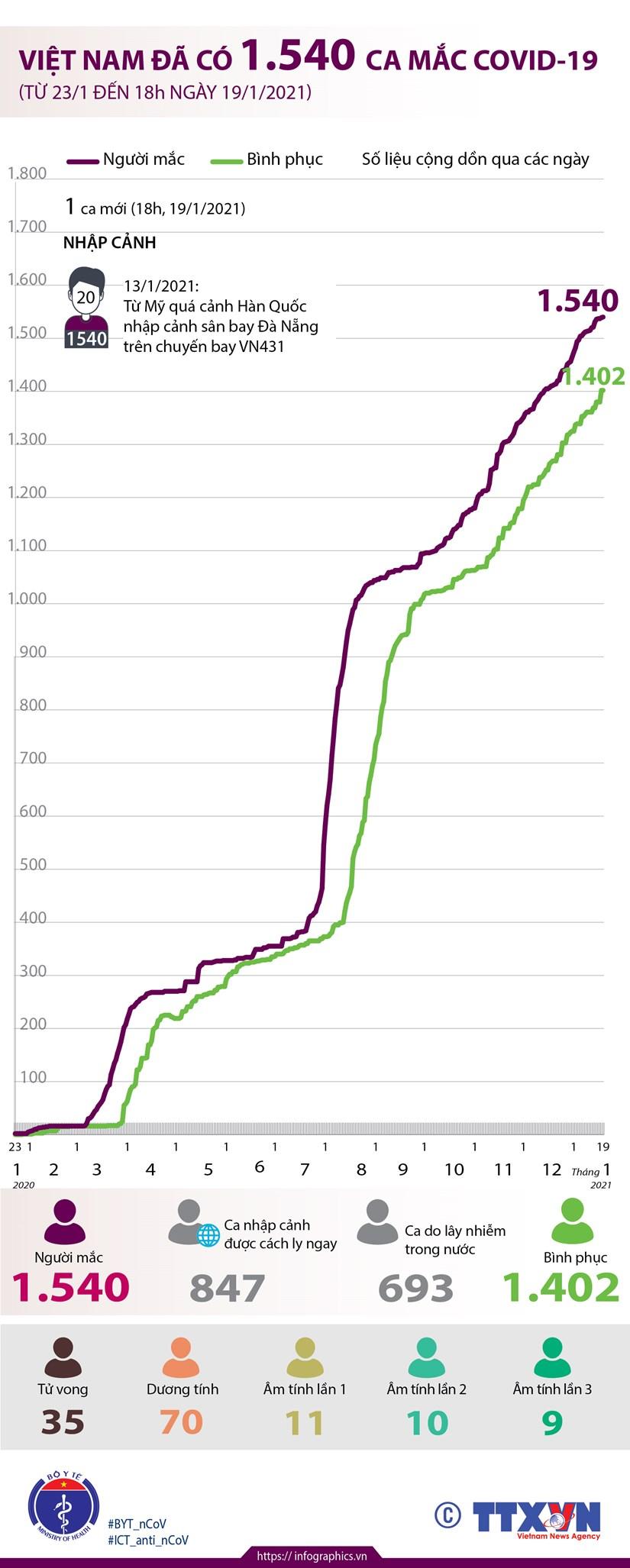 [Infographics] Viet Nam da ghi nhan 1.540 ca mac COVID-19 hinh anh 1