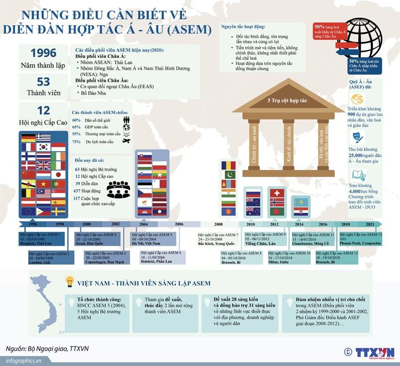 [Infographics] Nhung dieu can biet ve dien dan hop tac A-Au hinh anh 1
