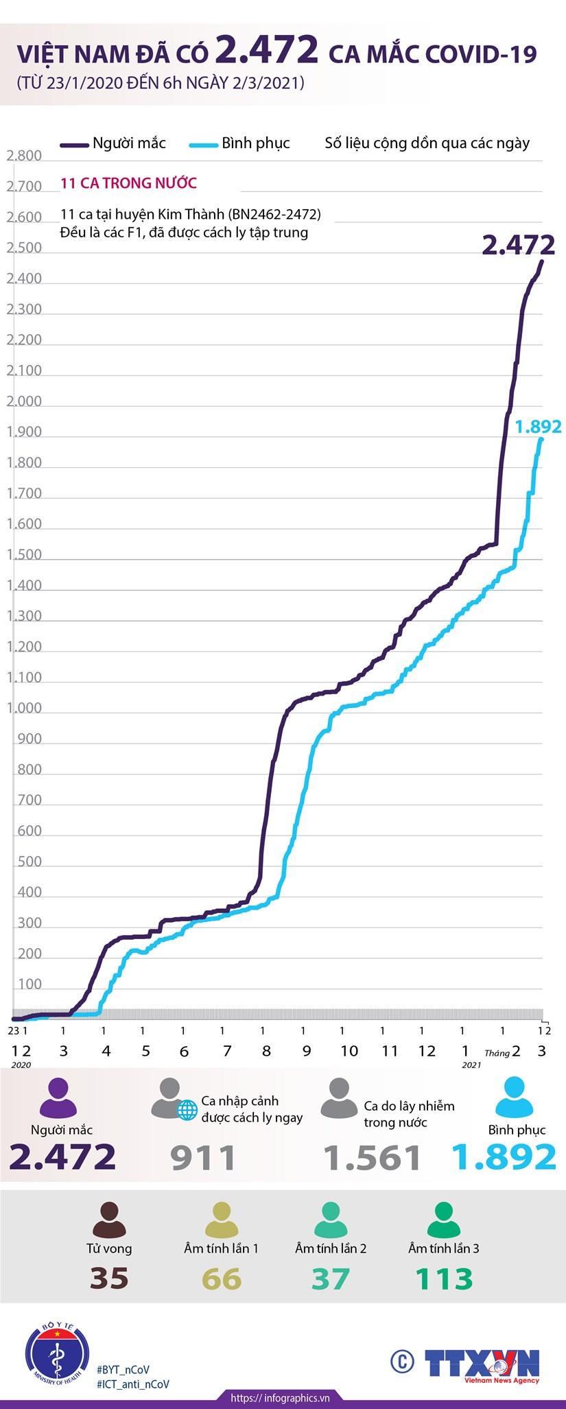 [Infographics] Viet Nam da ghi nhan 2.472 ca mac COVID-19 hinh anh 1