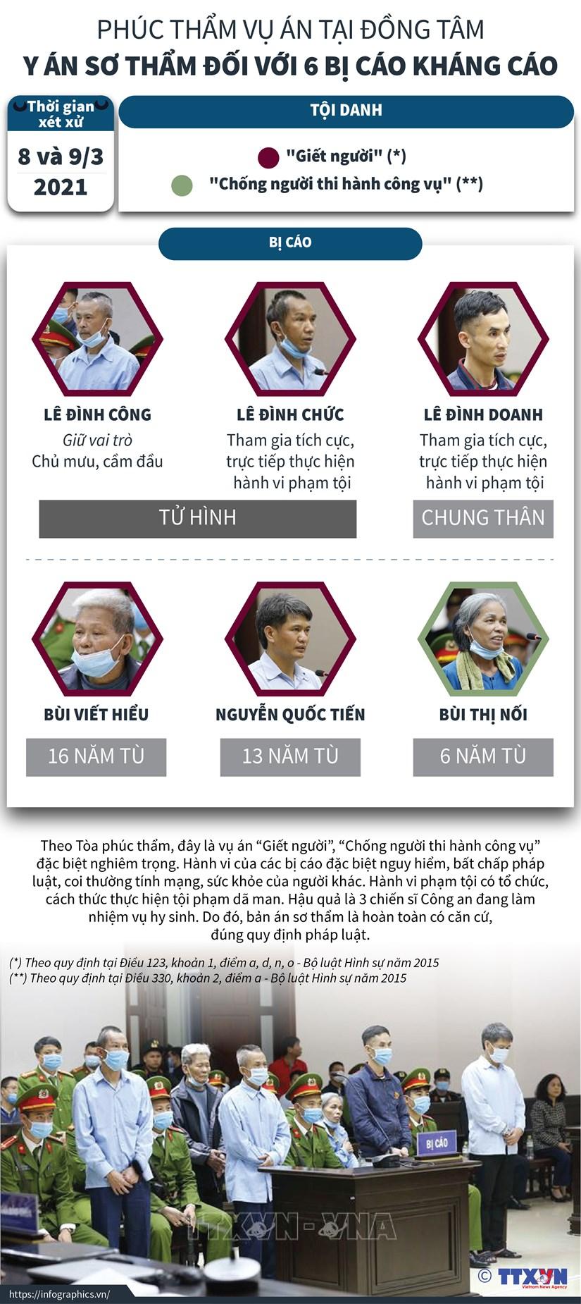 [Infographics] Vu an tai Dong Tam: Y an so tham doi voi 6 bi cao hinh anh 1
