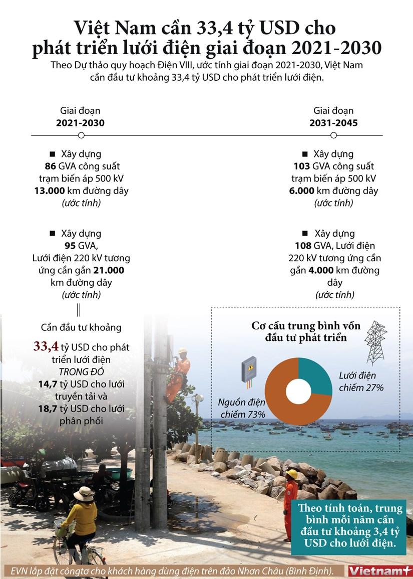 Viet Nam can 33,4 ty USD cho phat trien luoi dien giai doan 2021-2030 hinh anh 1