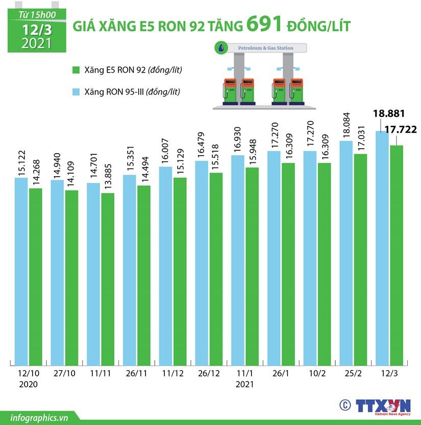 [Infographics] Xang E95 len gan 19.000/lit, xang E5 tang 691 dong hinh anh 1