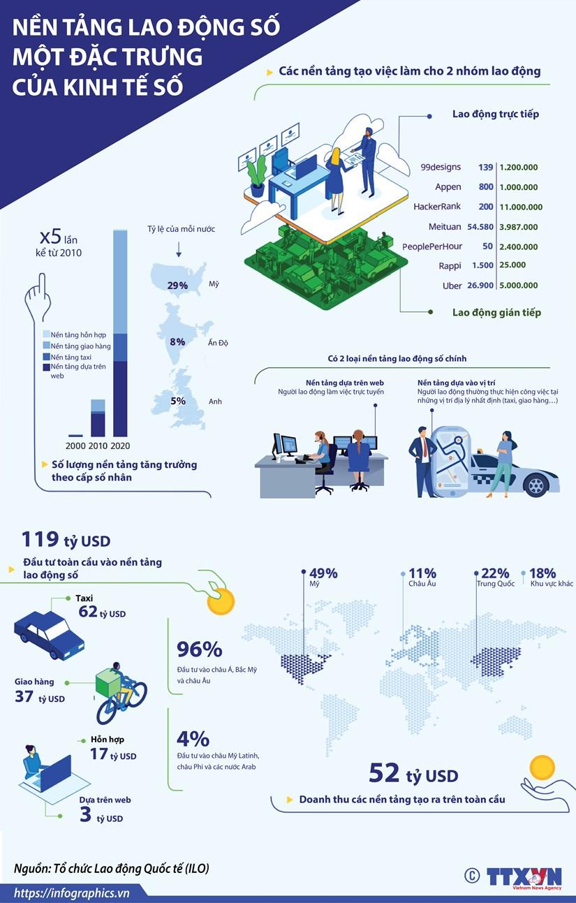 [Infographics] Nen tang lao dong so - mot dac trung cua kinh te so hinh anh 1
