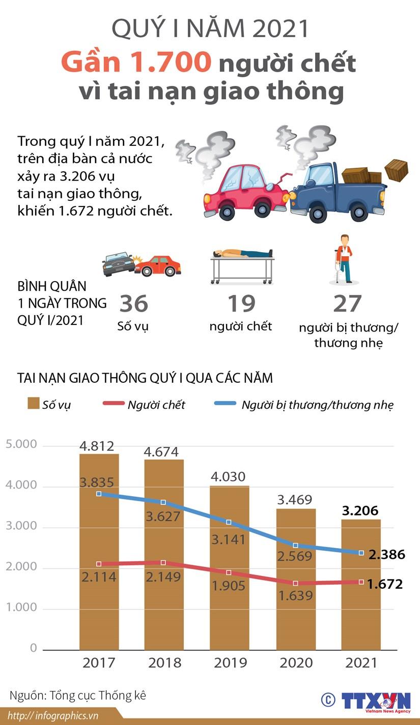 [Infographics] Gan 1.700 nguoi chet vi tai nan giao thong trong quy 1 hinh anh 1