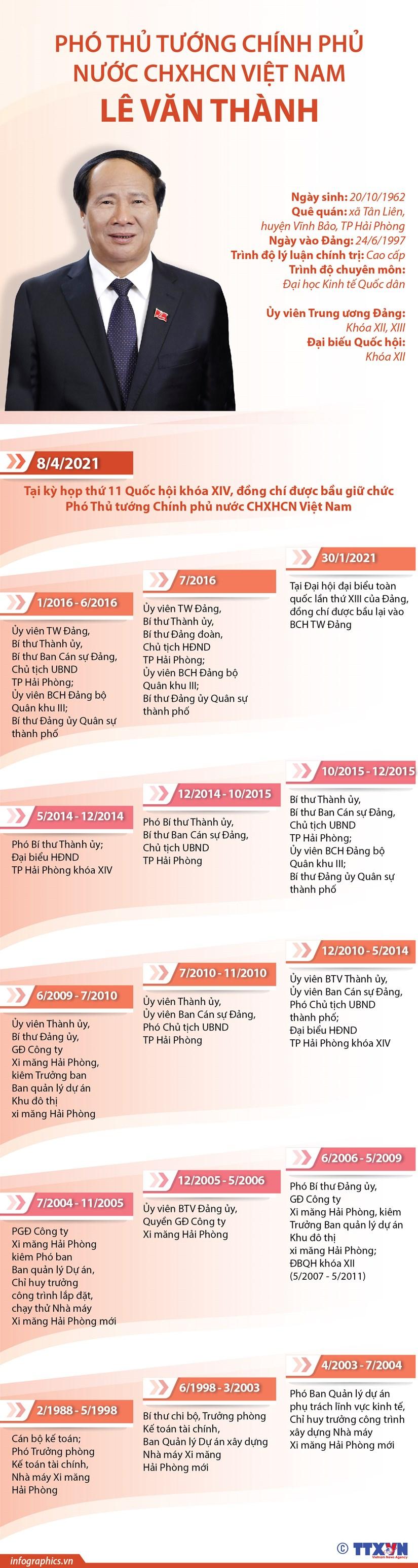 [Infographics] Chan dung Pho Thu tuong Chinh phu Le Van Thanh hinh anh 1