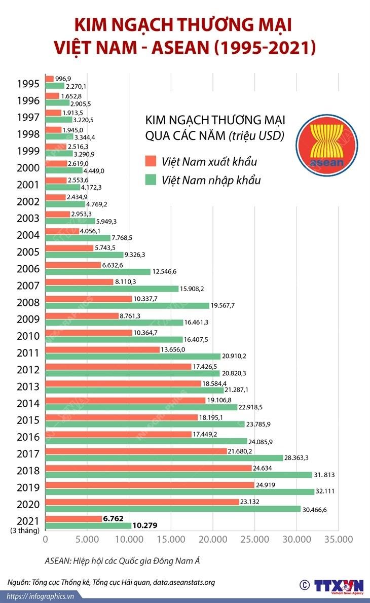 [Infographics] Kim ngach thuong mai giua Viet Nam va ASEAN hinh anh 1