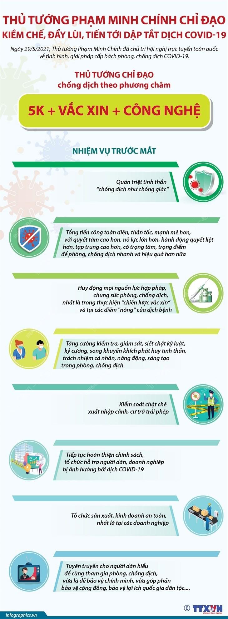 [Infographics] Chi dao cua Thu tuong ve cong tac chong dich COVID-19 hinh anh 1
