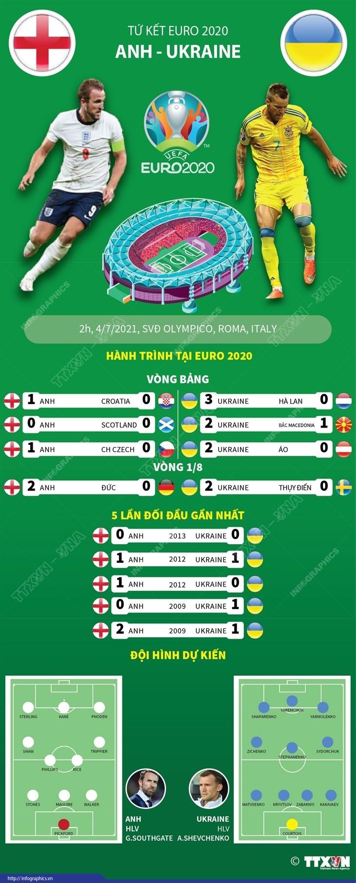 [Infographics] So sanh suc manh cua 2 doi Anh va Ukraine hinh anh 1