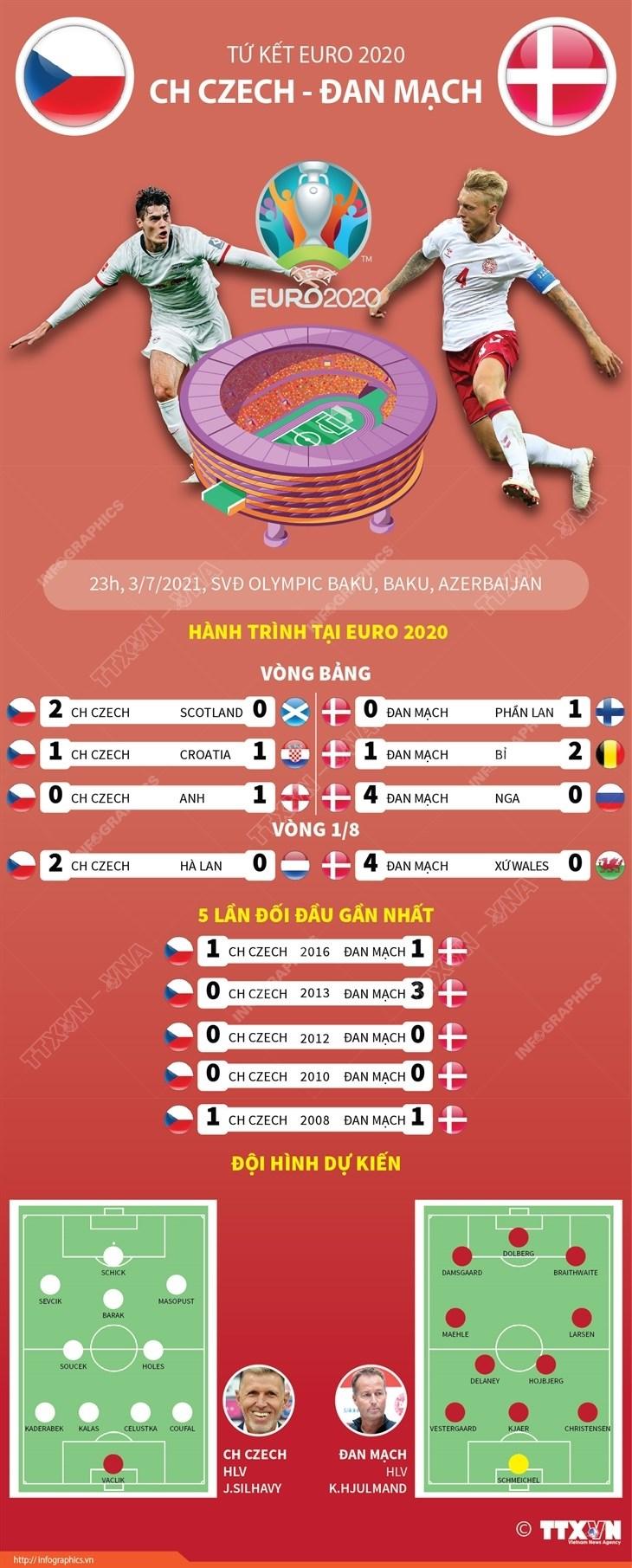 [Infographics] Tuong quan luc luong tran Cong hoa Sec-Dan Mach hinh anh 1