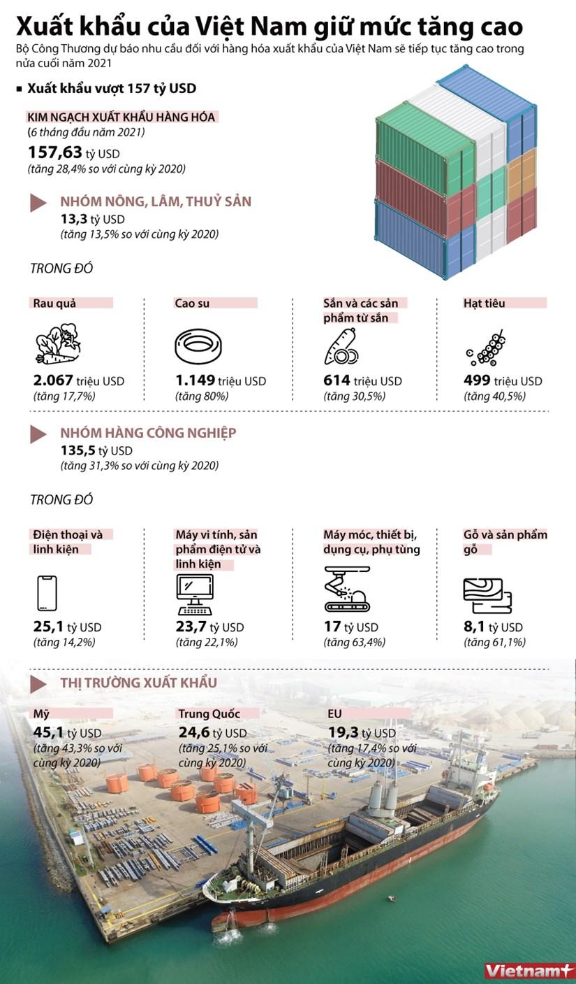 [Infographics] Xuat khau cua Viet Nam van giu muc tang cao hinh anh 1