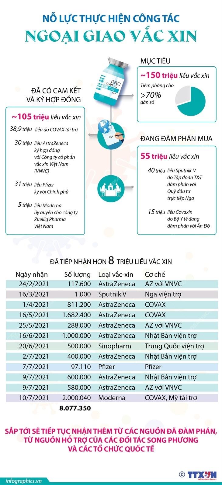 [Infographics] No luc thuc hien cong tac ngoai giao vaccine hinh anh 1