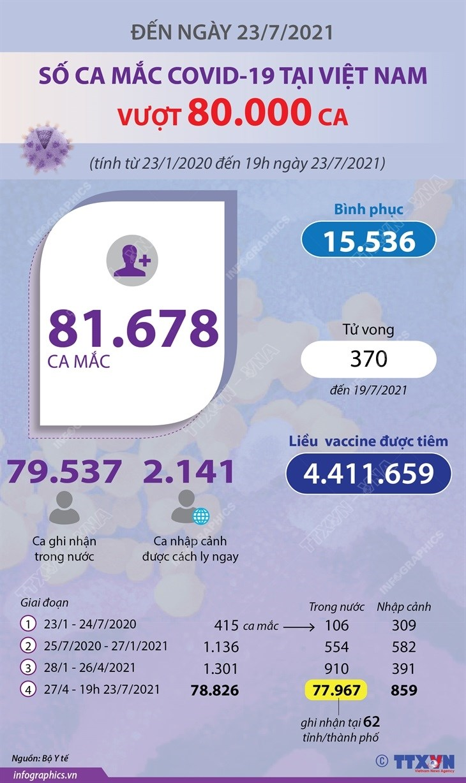 [Infographics] So ca mac COVID-19 cua Viet Nam vuot nguong 80.000 ca hinh anh 1