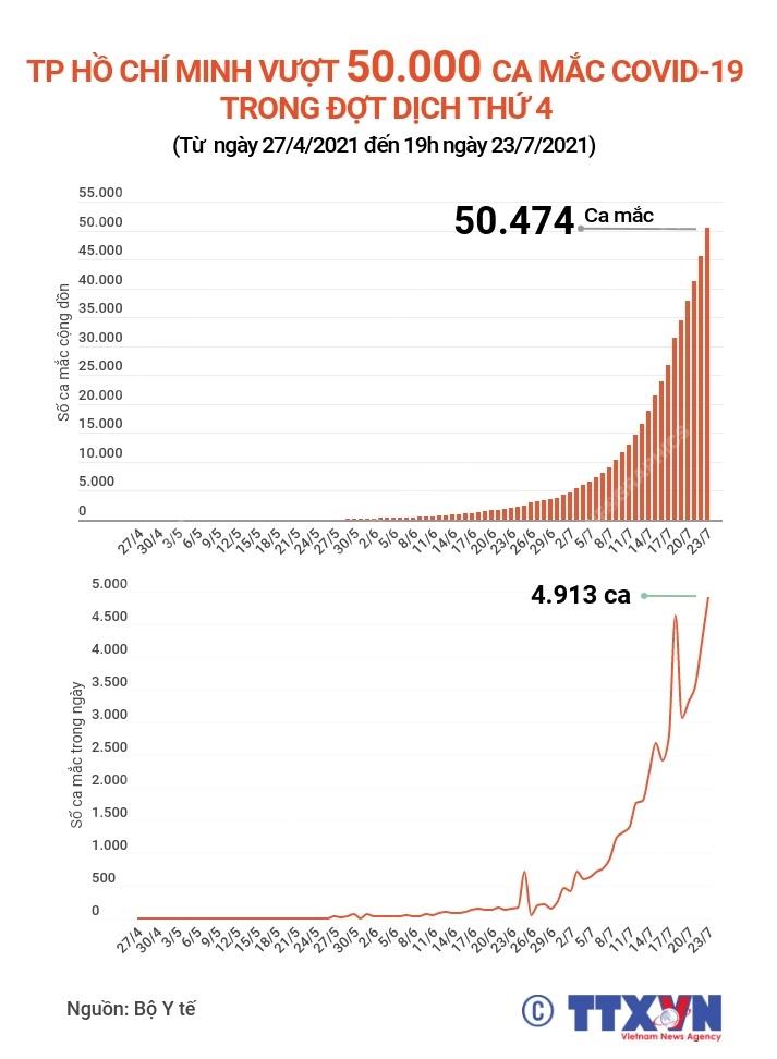 [Infographics] TP.HCM vuot 50.000 ca mac COVID-19 trong dot dich thu 4 hinh anh 1