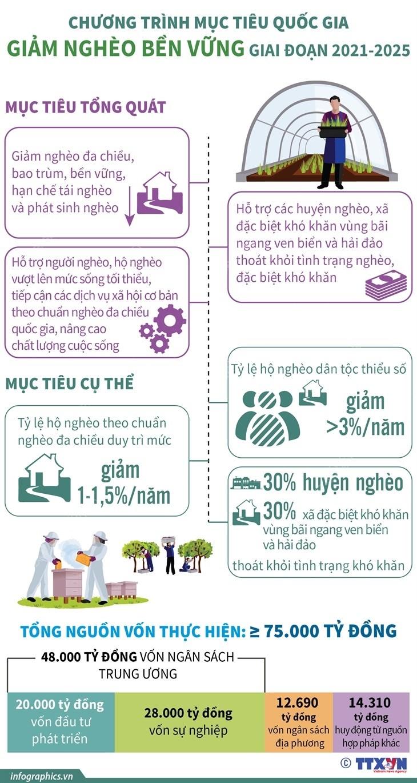 Chuong trinh muc tieu quoc gia Giam ngheo ben vung giai doan 2021-2025 hinh anh 1