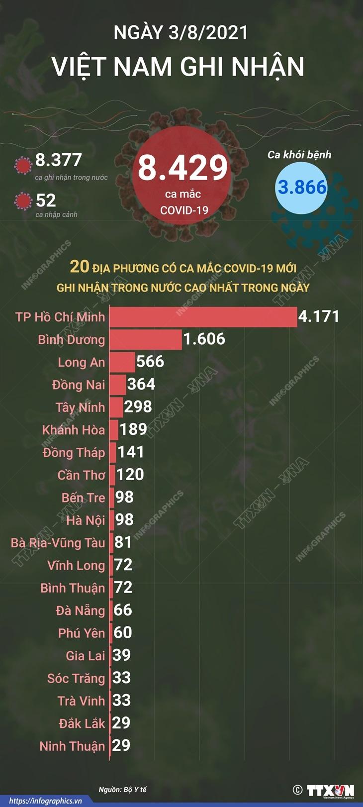 [Infographics] Viet Nam ghi nhan 8.429 ca mac COVID-19 trong ngay 3/8 hinh anh 1