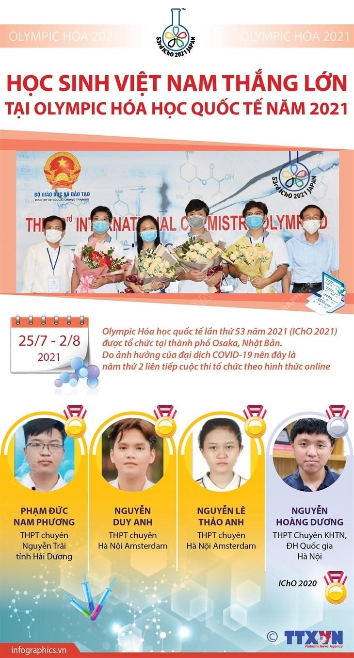 [Infographics] Hoc sinh Viet Nam thang lon tai Olympic Hoa hoc quoc te hinh anh 1