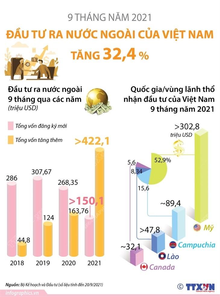[Infographics] Dau tu ra nuoc ngoai tang 32,4% trong 9 thang nam 2021 hinh anh 1