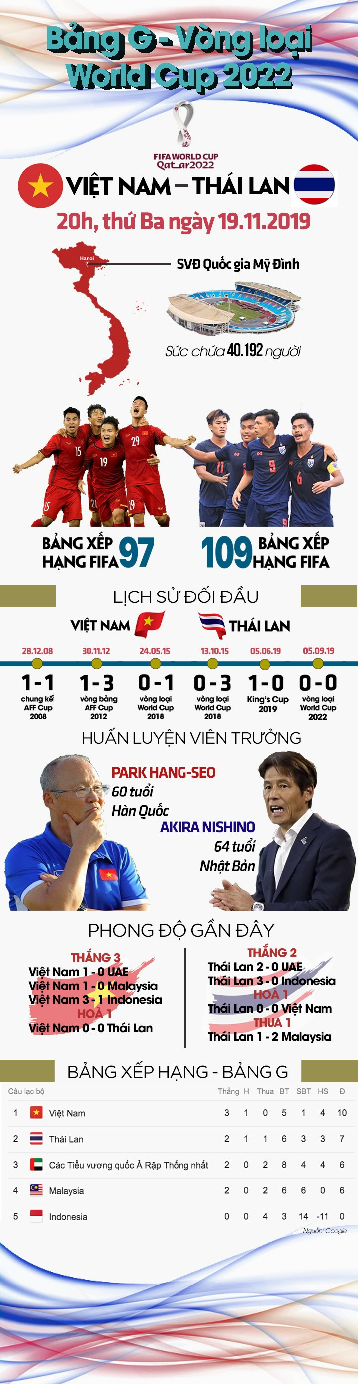 Nhung dieu can biet truoc tran ''dai chien'' Viet Nam - Thai Lan hinh anh 1