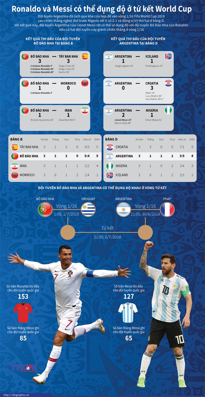 [Infographics] Ronaldo va Messi co the dung do o tu ket World Cup hinh anh 1